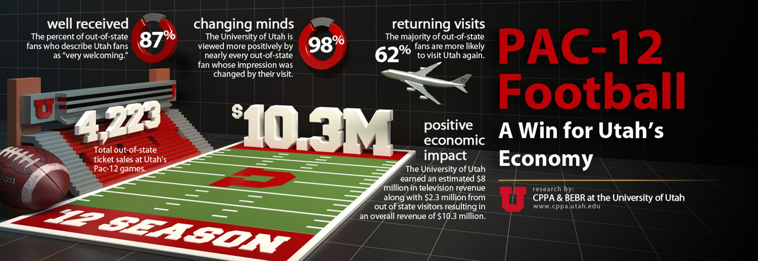 8 20 13 Pac-12 Infographic