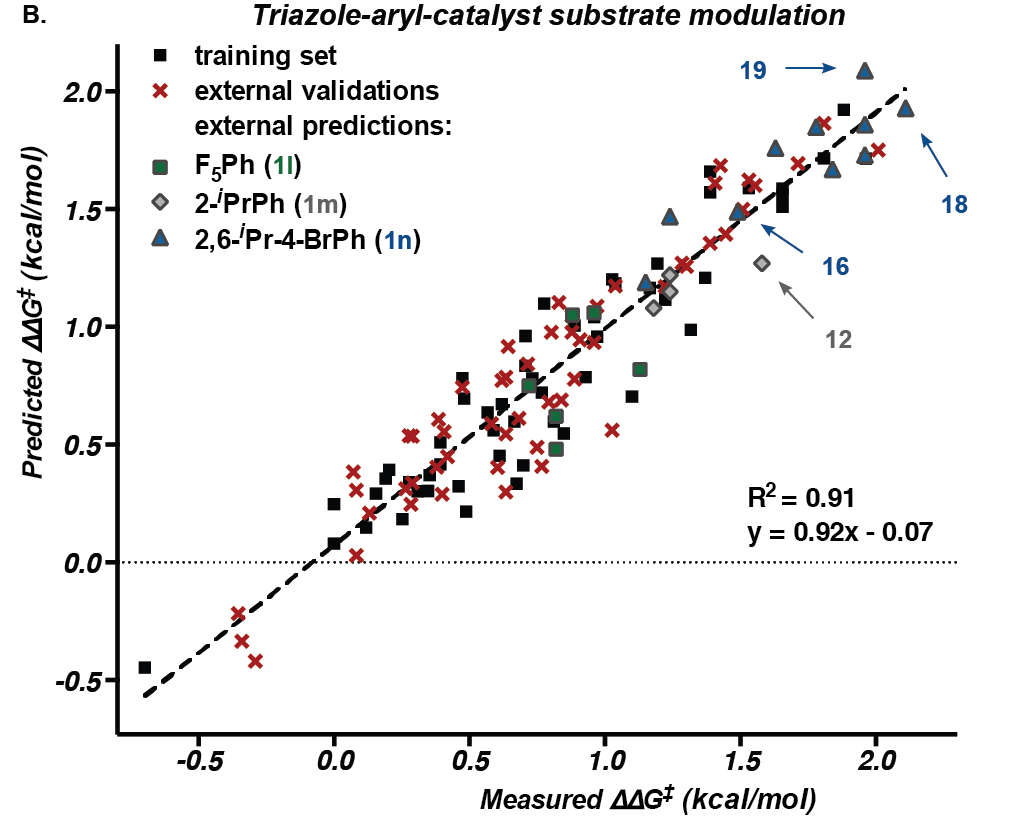University of Utah chemists captured enough data on the crucial steps in a reaction to accurately predict the structures of the most efficient catalysts, those that would speed the process with the least amount of unwanted byproducts. The plot shows the predicted versus measured efficiency of catalyst-substrate pairs (represented by an energy difference).