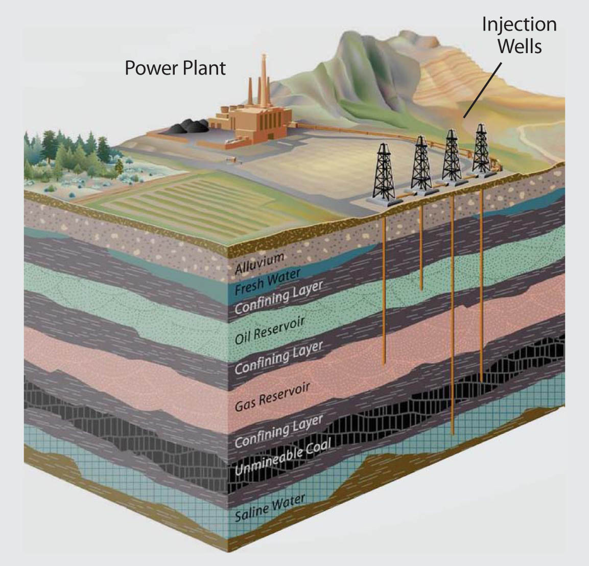 Schematic illustrating the process of carbon capture and storage (also known as sequestration).