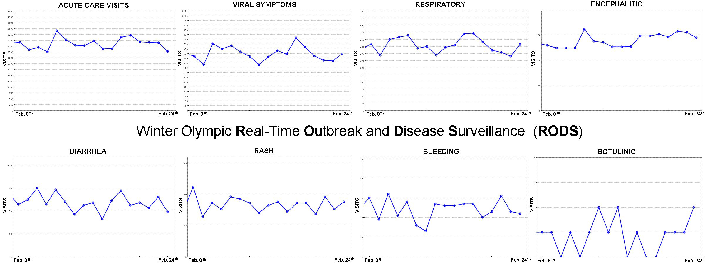 A series of eight graphs  showing day-by-day total acute-care visits during the Olympics as well as visits broken down by symptom.