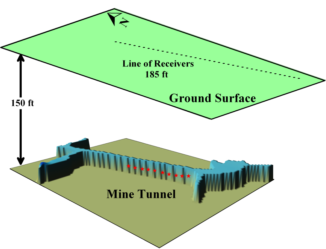 """This diagram shows the layout of a system that University of Utah scientists developed to find miners trapped by mine cave-ins. The system was tested in a utility tunnel on campus, and at an abandoned copper mine near Tucson, Ariz. The diagram shows how sound receivers known as geophones are lined up on the ground surface above a mine tunnel. Each red star within the tunnel represents a """"base station"""" comprised of a sledgehammer and an iron plate bolted to the mine wall. In the event of a mine collapse, the miners try to reach the nearest base station, where they use the sledgehammer to bang on the iron plate. The pattern of seismic waves """"heard"""" by the geophones is analyzed in a computer to pinpoint the miners' location."""