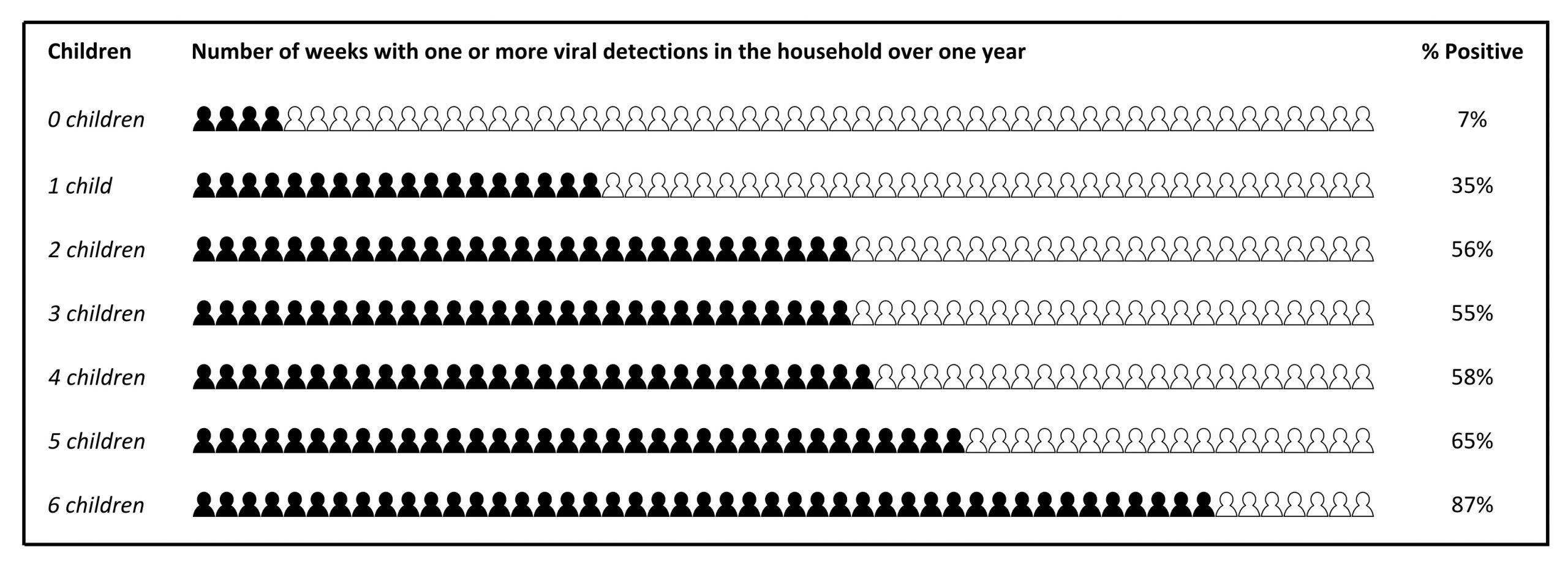 Children per household
